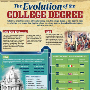 evolution-of-college