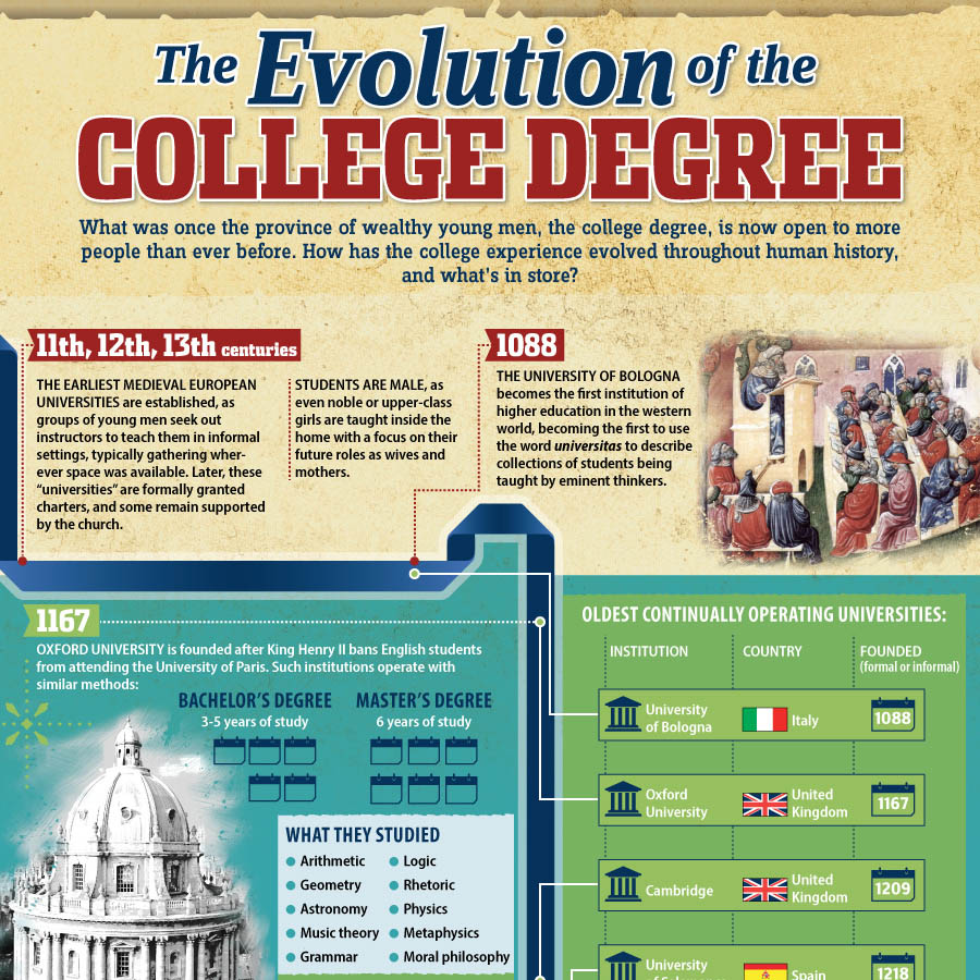 The Evolution of the College Degree | TOP DEGREES ONLINE
